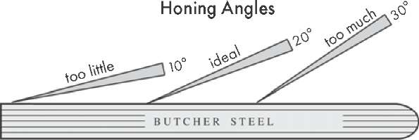 best knife sharpening angle